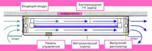 Схема и принцип работы бактерицидного рециркулятора РБм 4Х15 + 2Х15