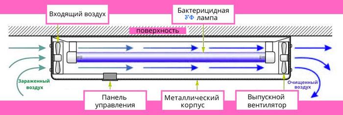 Схема и принцип работы бактерицидного рециркулятора